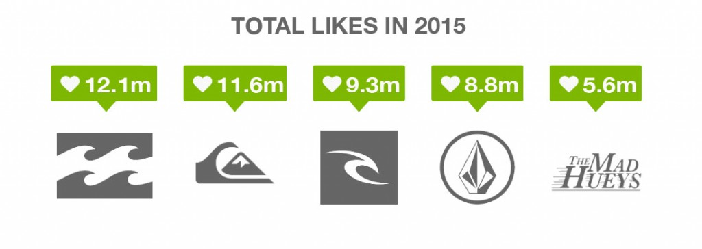 Surf Brands Total Likes